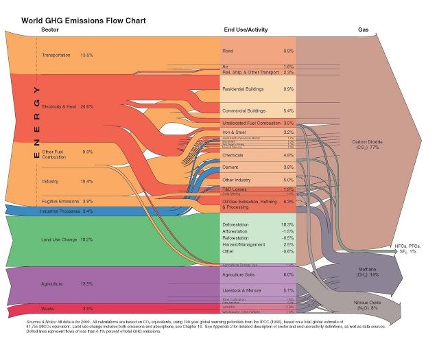 World-GHG Emissions FlowChart.jpg