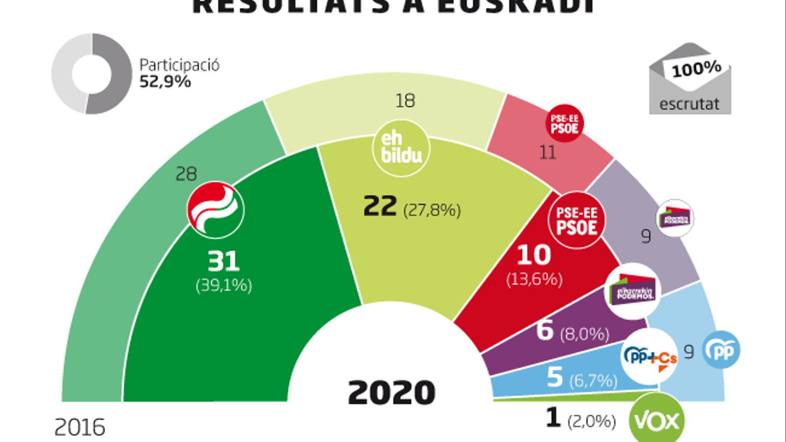 El PNB guanya clarament les eleccions i podrà pactar amb el PSE