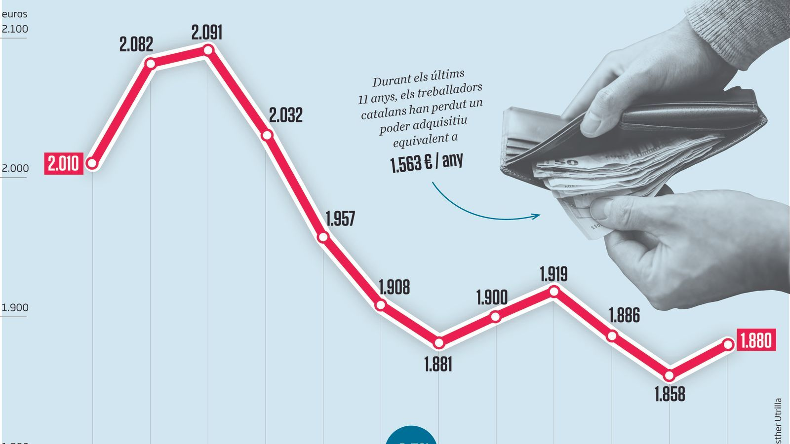 Salaris lluny del nivell precrisi: el sou real dels treballadors encara és un 6,5% inferior al 2008