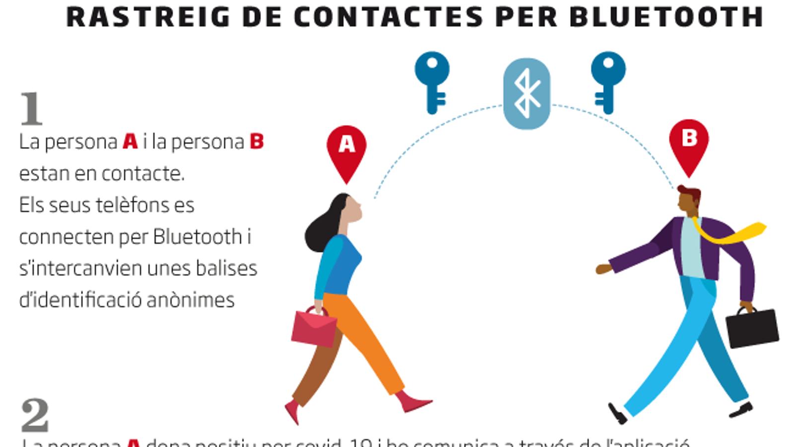 Així funciona el rastreig de contactes per Bluetooth