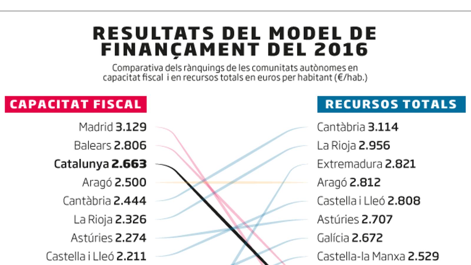 La liquidació del 2016 constata l'infrafinançament de Catalunya