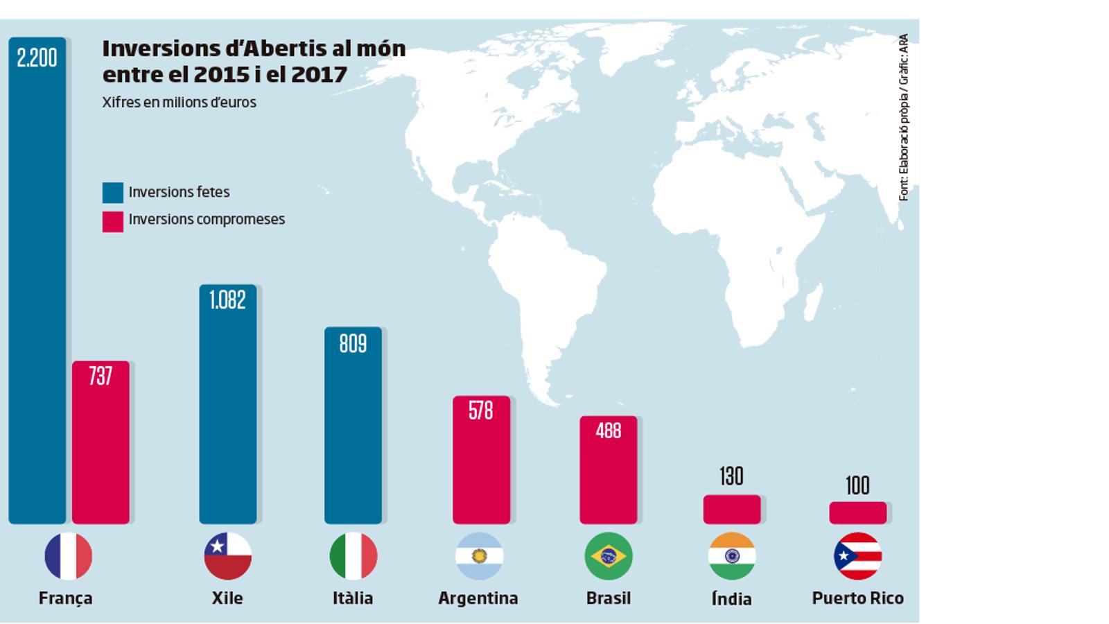 Abertis anuncia 13 inversions a fora en dos anys, i cap a Espanya