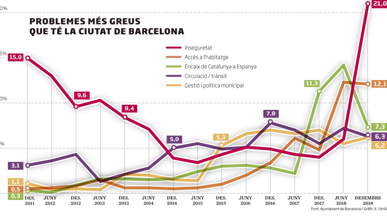 La inseguretat es dispara com el problema més greu de la ciutat segons els barcelonins