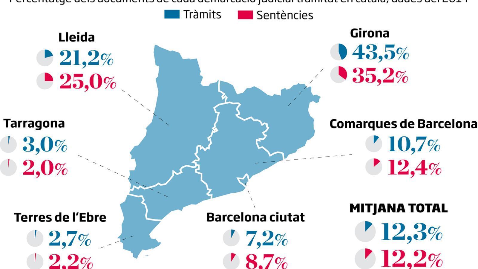 El català, llengua minoritària a la justícia