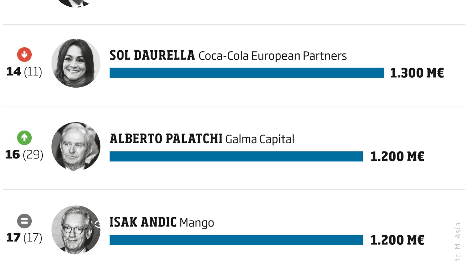 Manuel Lao, el català més ric amb 1.400 M€