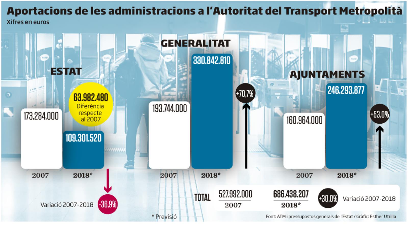 La inversió de l'Estat en el transport metropolità cau un 37% en 10 anys