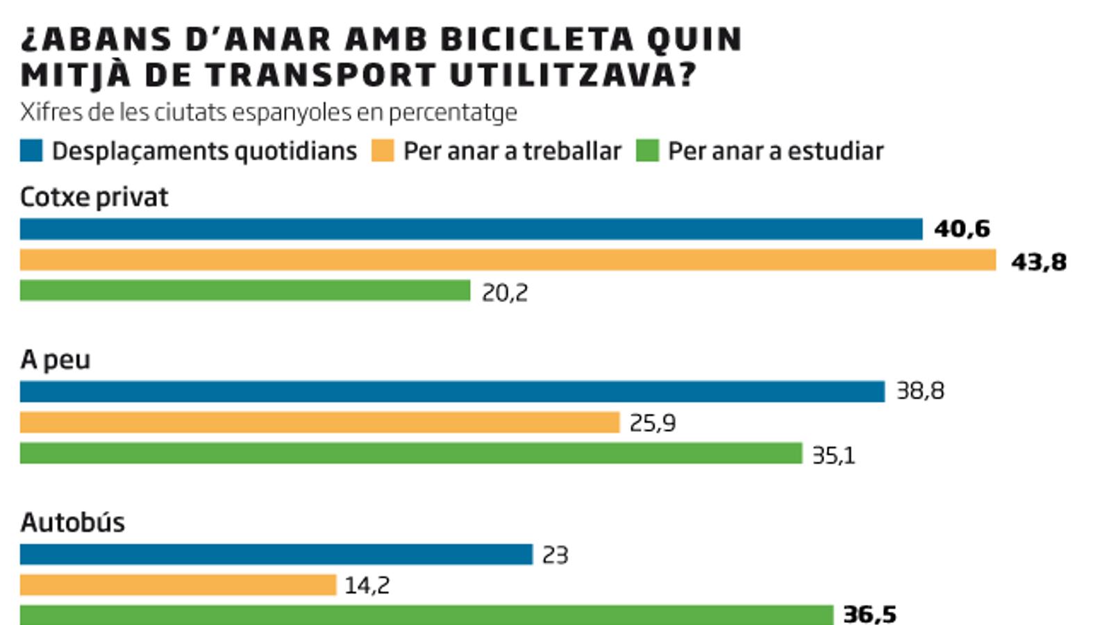 La bicicleta substitueix el cotxe i la moto en un 40% dels desplaçaments quotidians