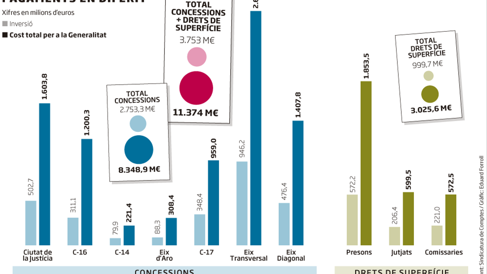 La gran motxilla dels pagaments diferits: 11.400 M€ fins al 2041
