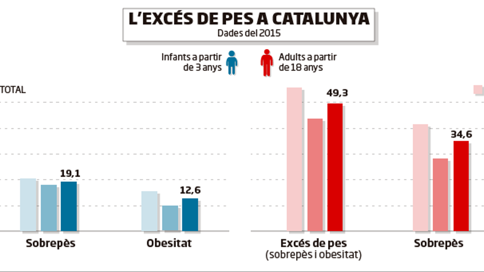 obesitat 2