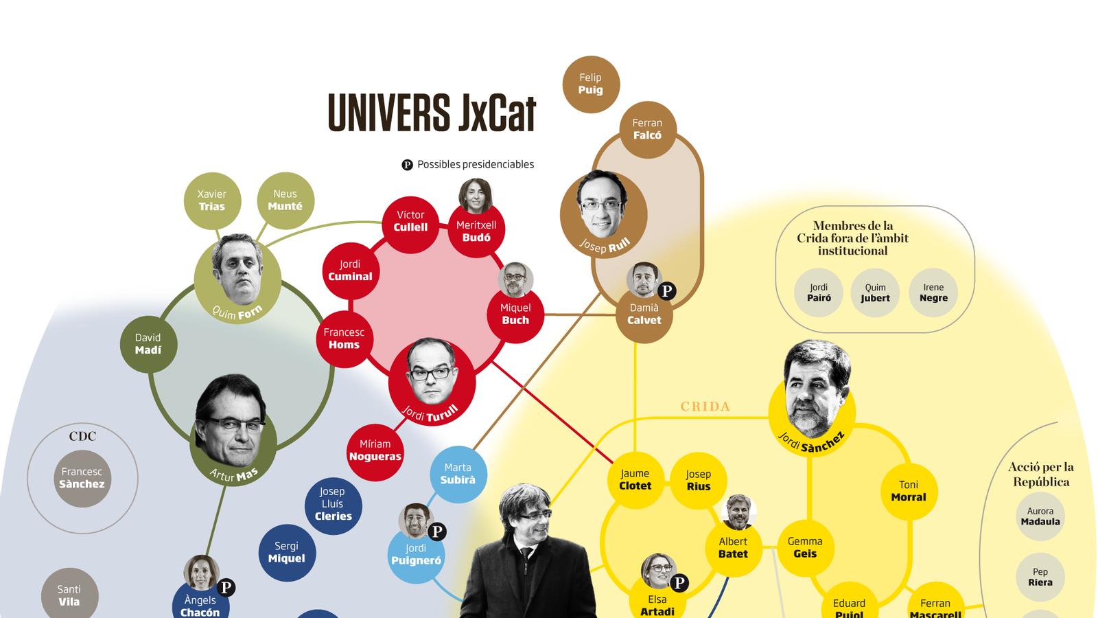 L'hora de la veritat per a l'ordenació de l'espai de Puigdemont