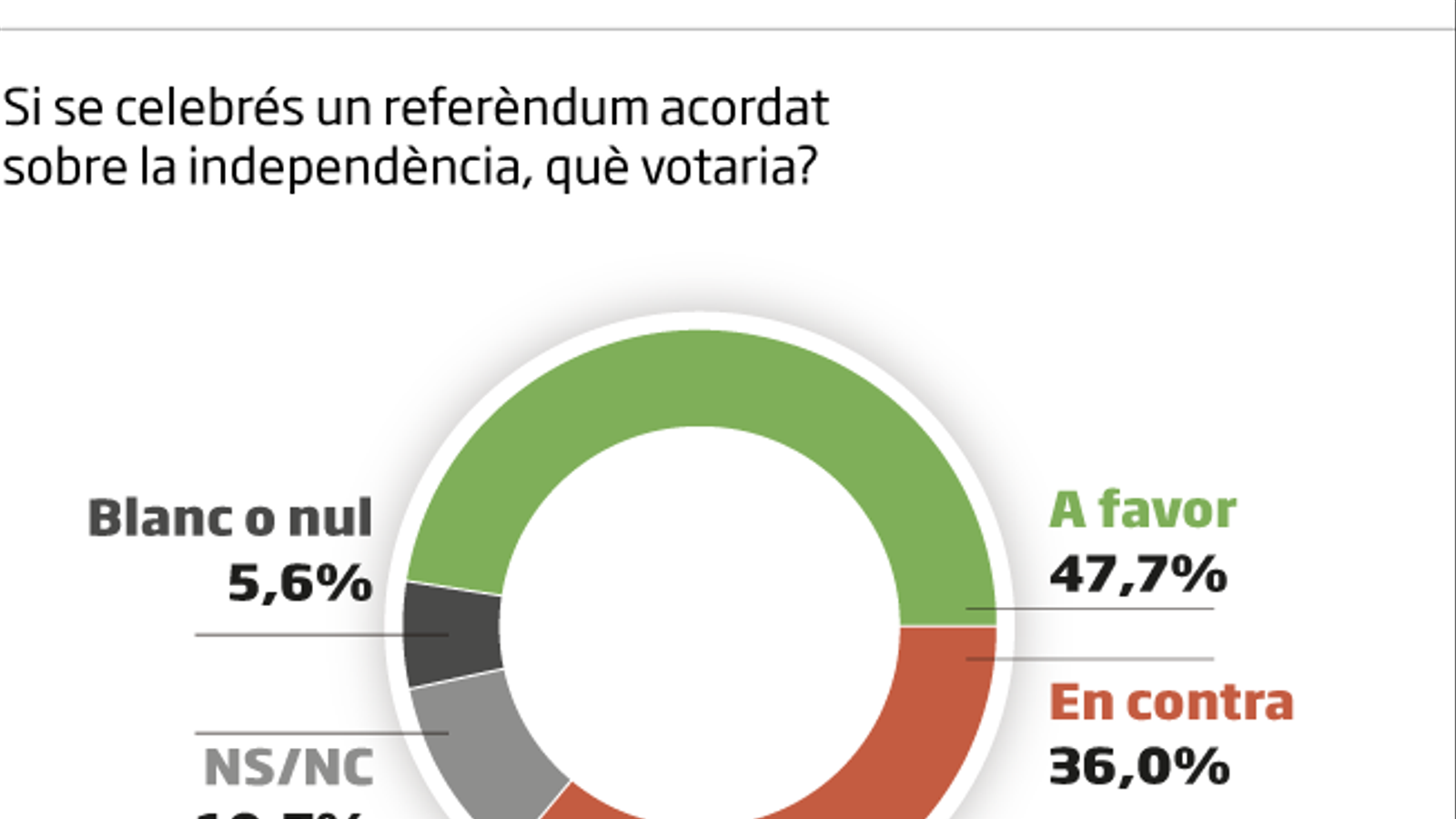 El sí a la independència es manté en el 47,7%
