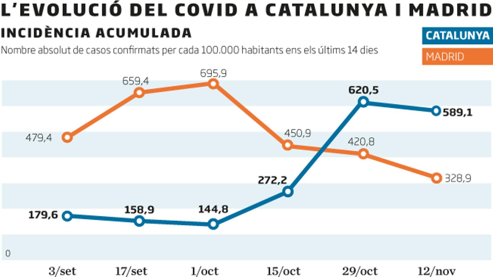 Dubtes sobre la baixada real de contagis a Madrid