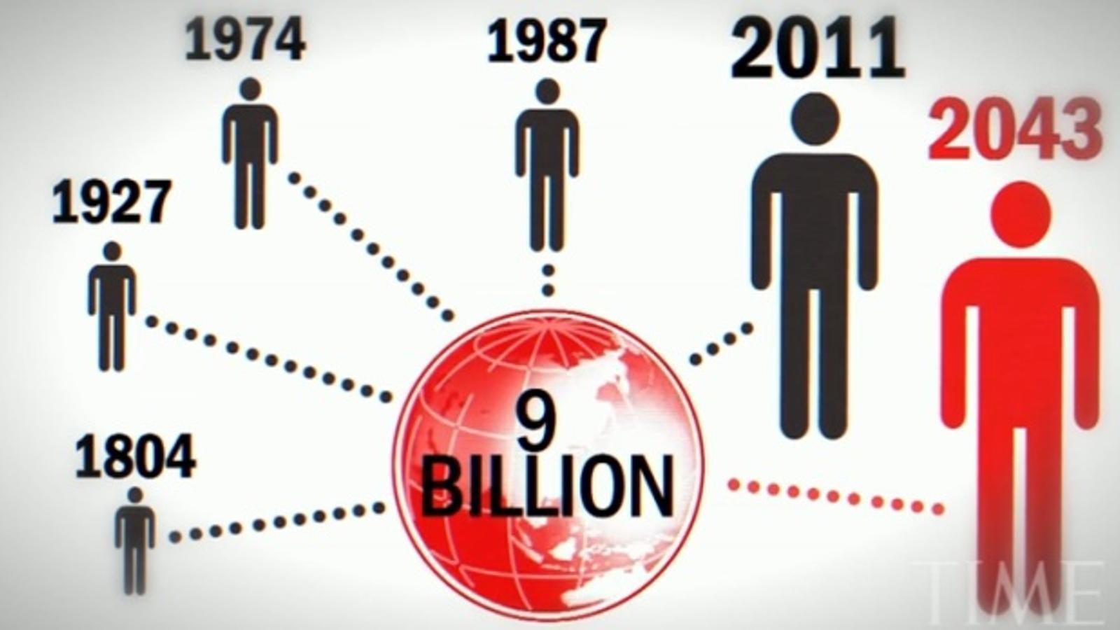 La població mundial, en xifres