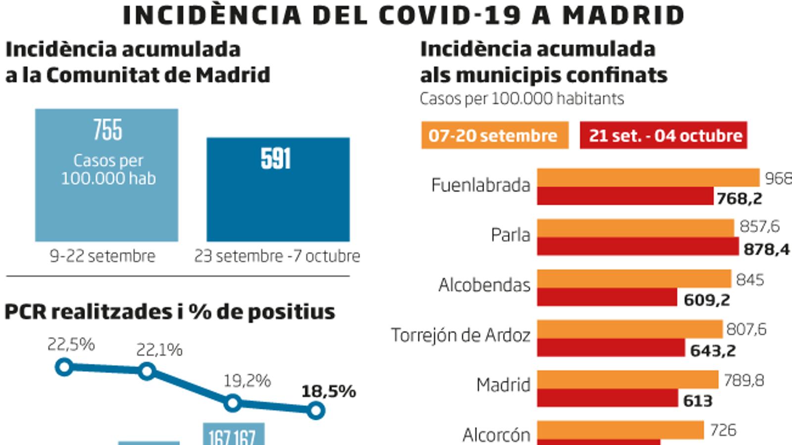 Madrid fa menys PCR  i busca aixecar les restriccions de Sanitat