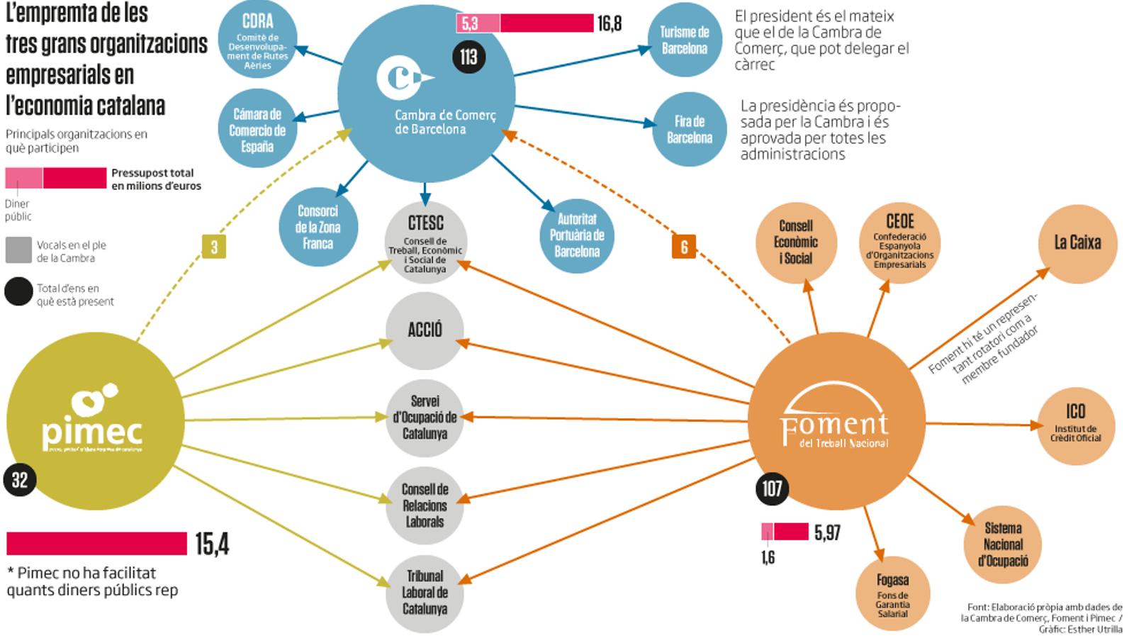 Reportatge: Com es reparteixen les patronals els diners i els càrrecs públics?