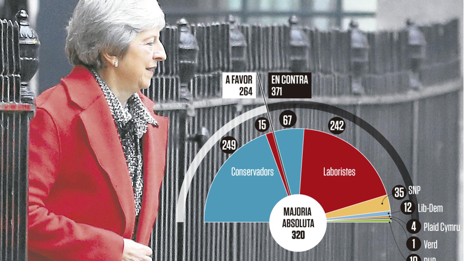 Gràfic Theresa May