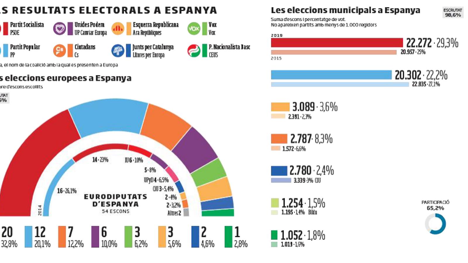 Madrid, contrapès a un poder socialista creixent