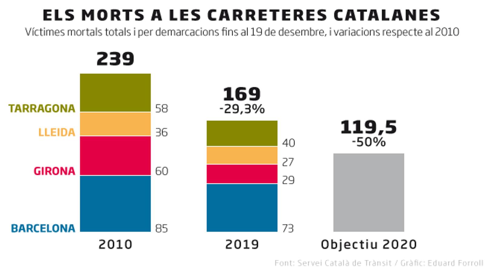 Catalunya es queda molt lluny de reduir a la meitat les víctimes mortals de trànsit