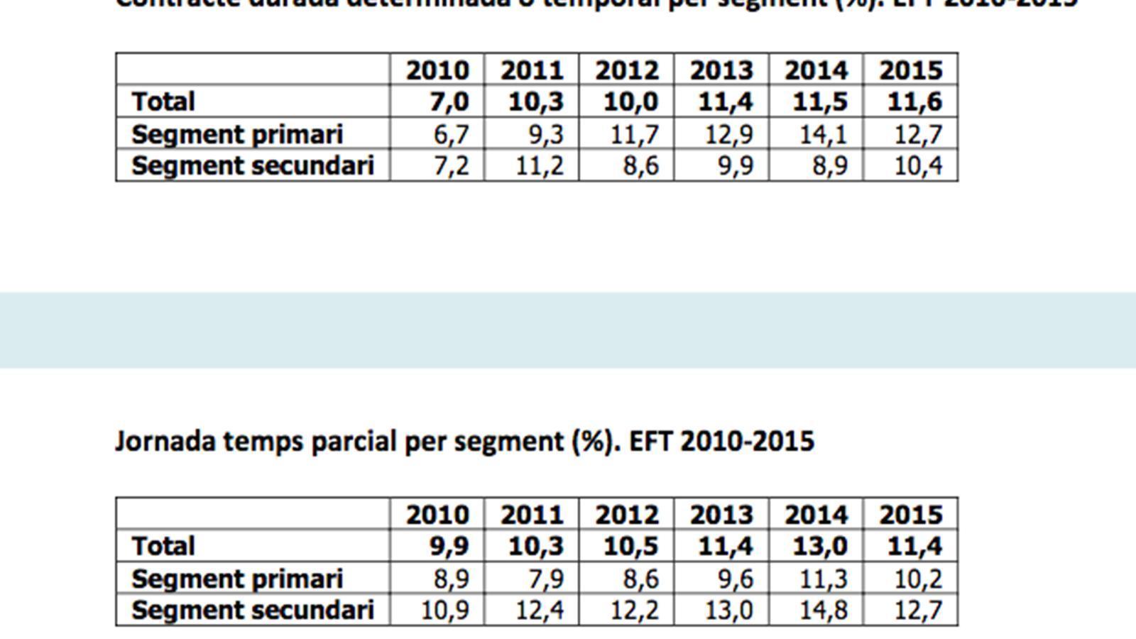 Evolució dels contractes temporals i de les jornades a temps parcial. / CRES
