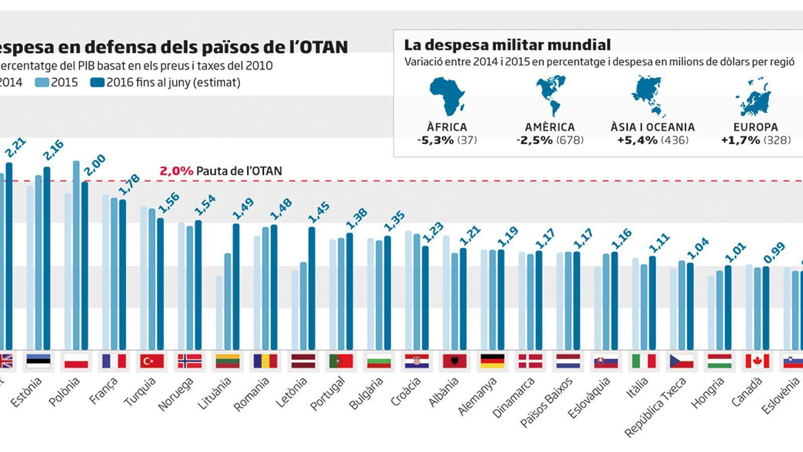 500 milions d'euros per a defensa d'Europa