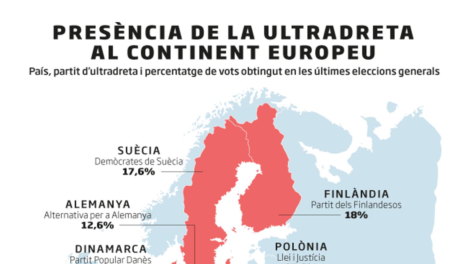Els 'amics' europeus de Vox