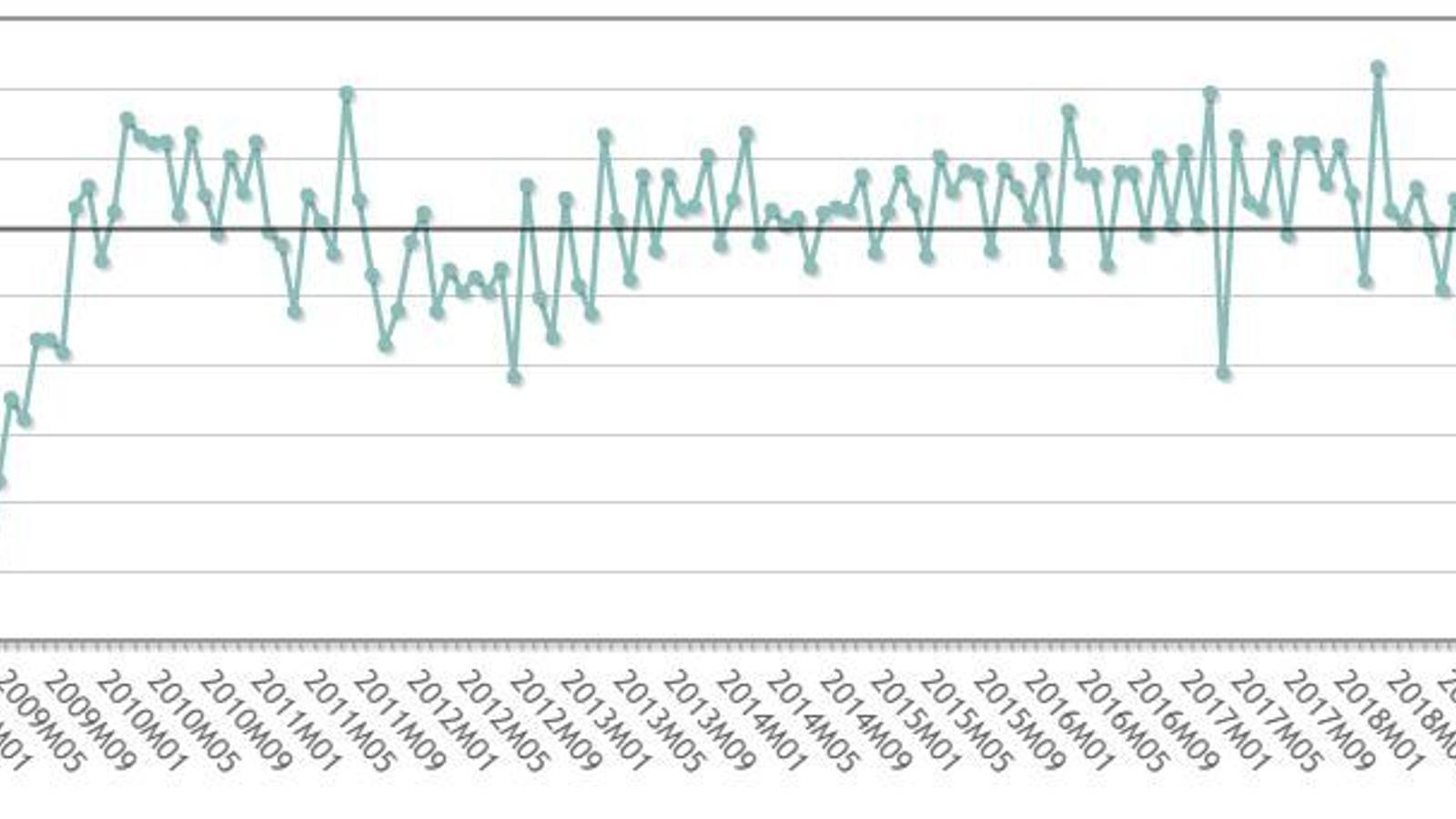 La producció industrial a l'abril a Catalunya va patir la pitjor caiguda històrica