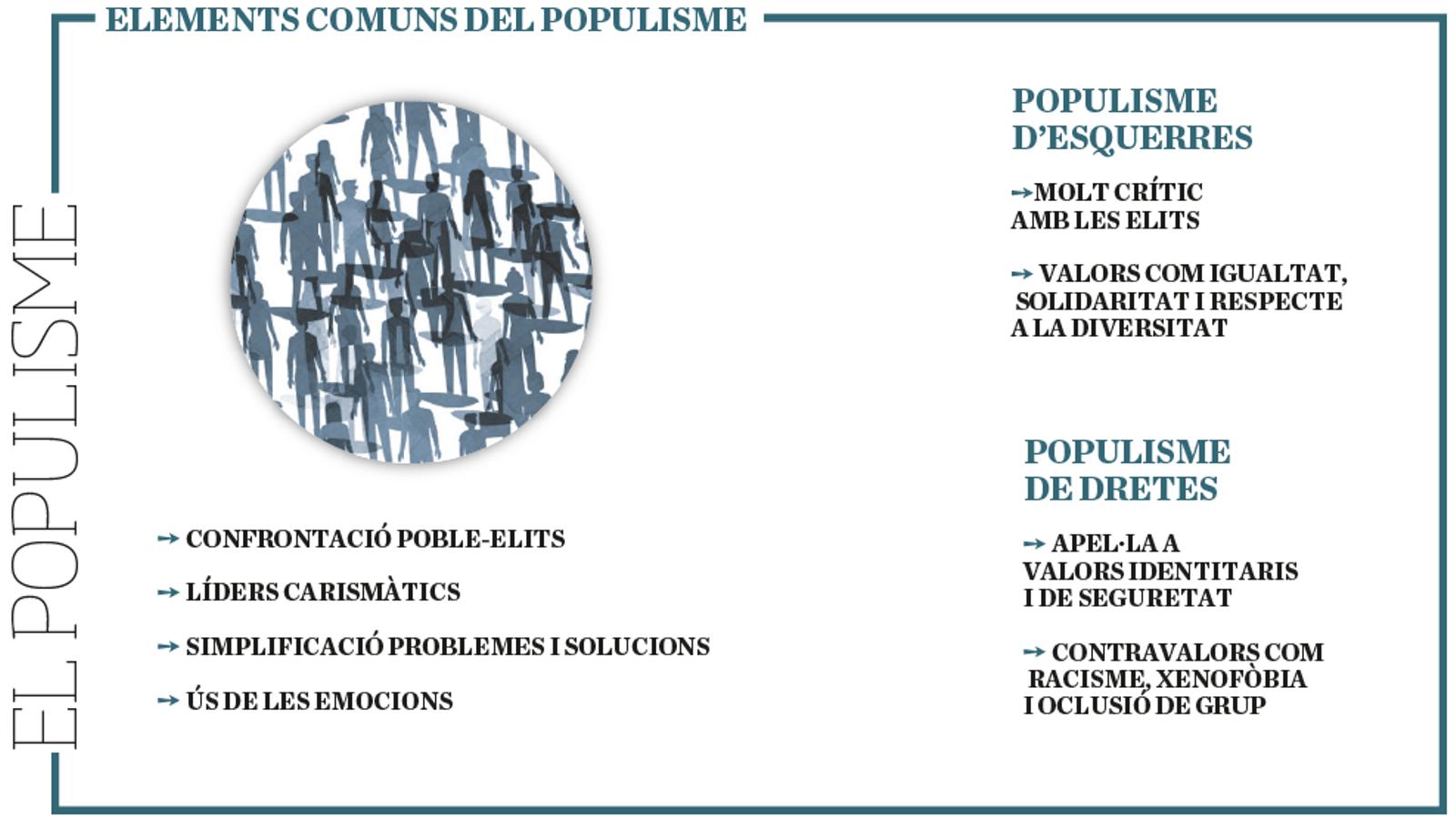 Diccionari del populisme