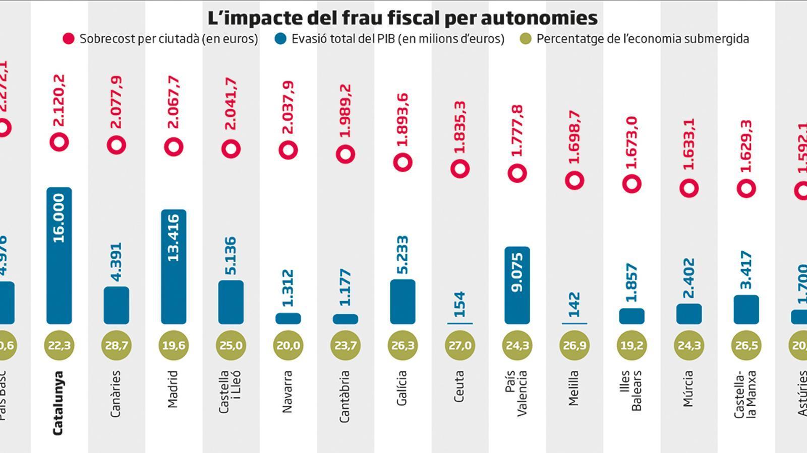 El frau fiscal costa anualment a cada català 2.120 euros