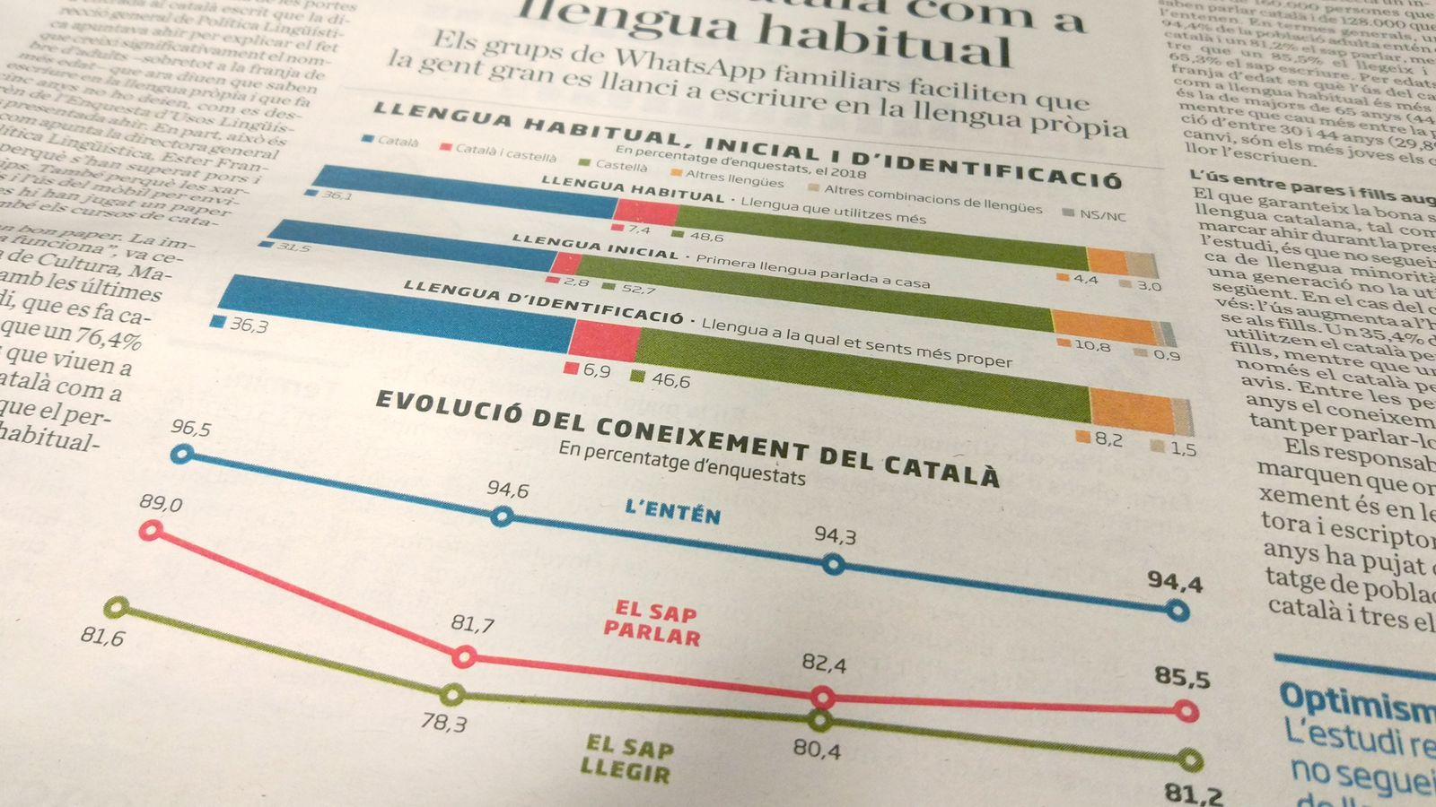 L'anàlisi d'Antoni Bassas: 'El català i els 'cumpleanys' dels 'haters''