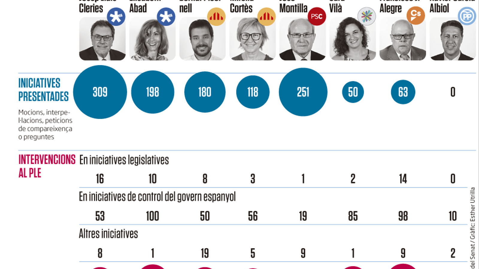 Albiol ha sigut el senador català menys actiu a la cambra alta