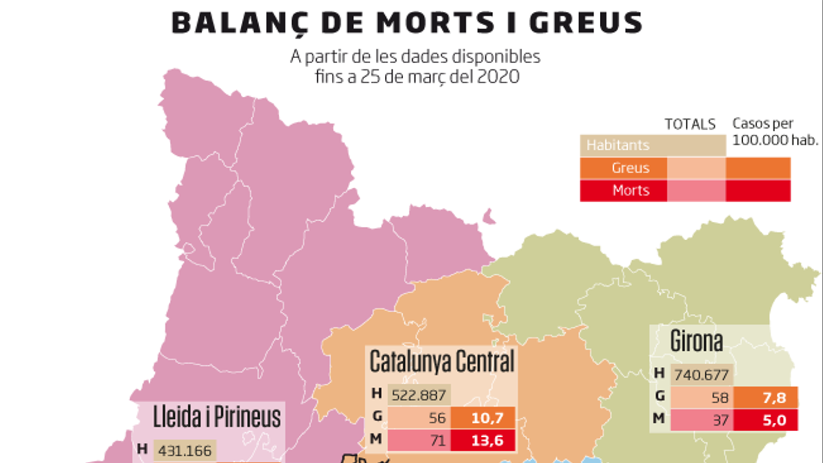 Catalunya registra la xifra més alta de morts, 208, i arriba als 880