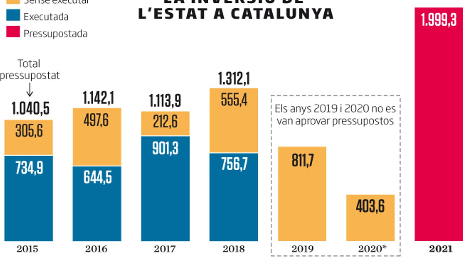 L'Estat preveu invertir el 16,5% a Catalunya, un cop més per sota del seu pes al PIB