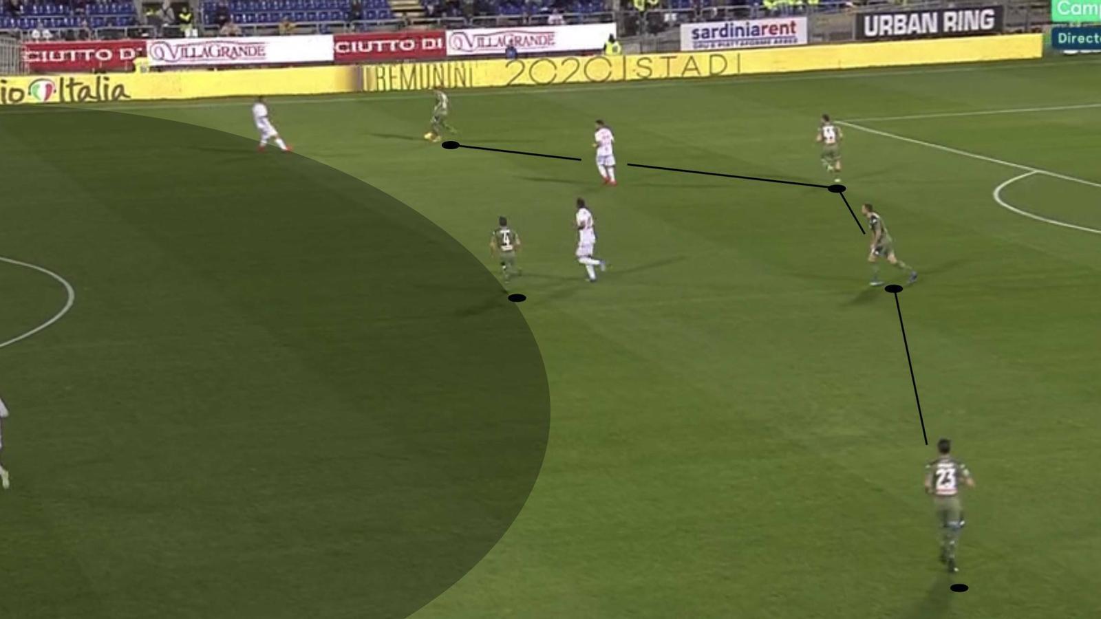 Demme (pivot) s'ajunta amb la línia defensiva i parteix l'equip en dos blocs per sortir