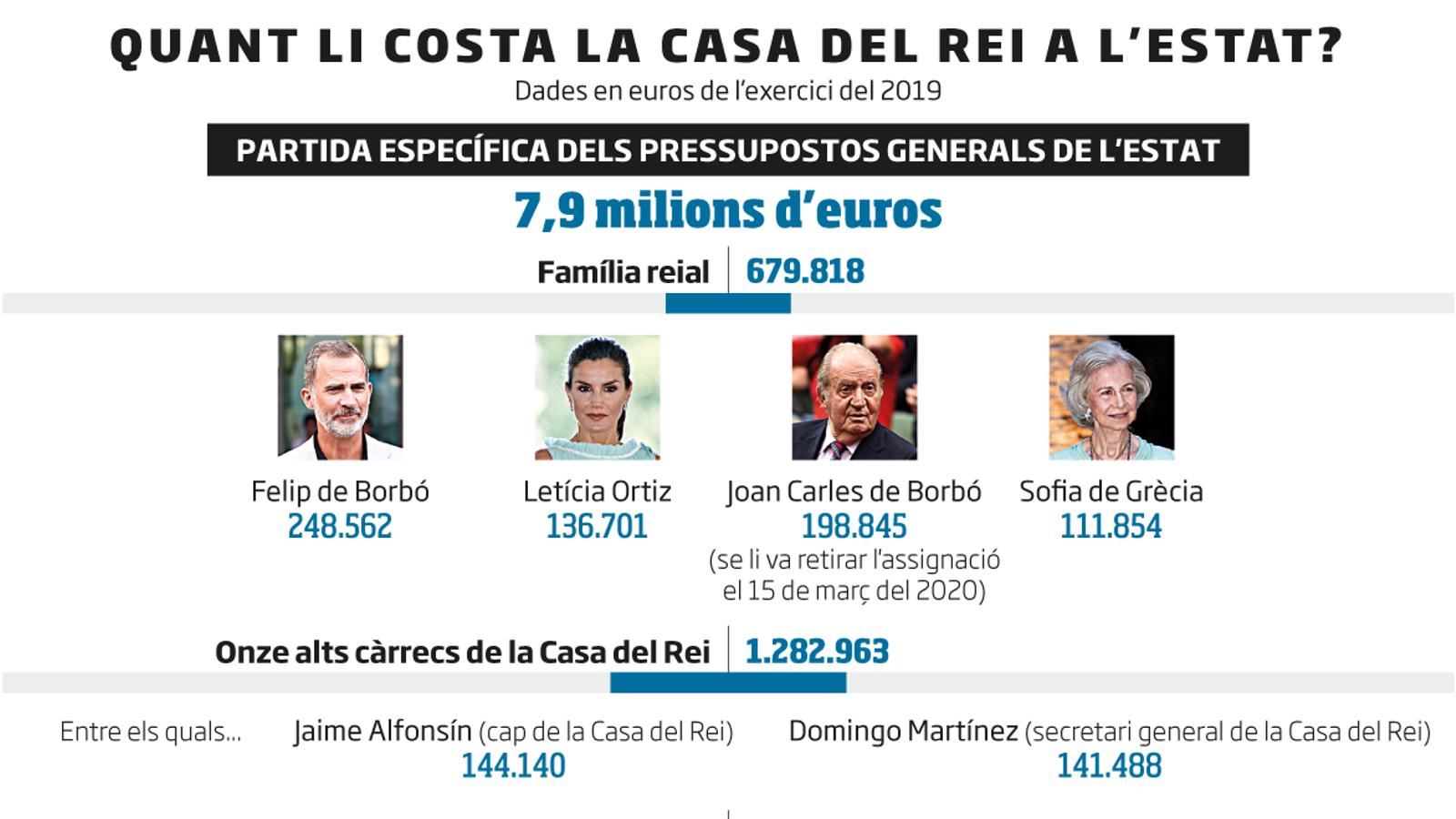 El cost real  de la monarquia continua sent  un misteri