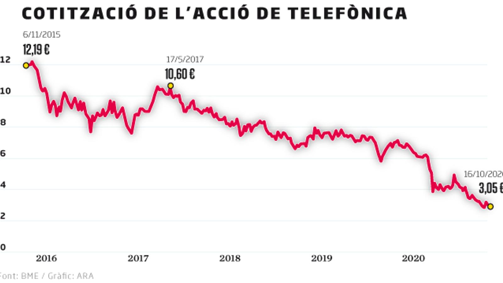 La llarga deriva a la borsa de Telefónica
