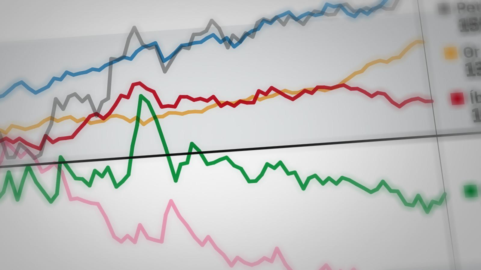Incertesa i excés de liquiditat als mercats financers postcovid