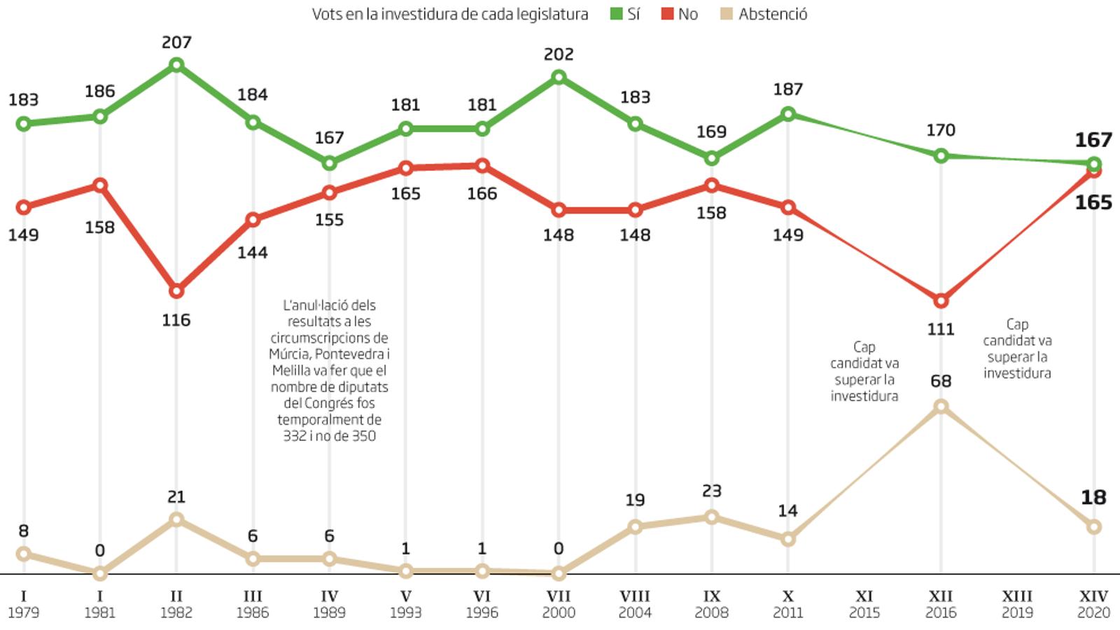 Sánchez, el president investit amb menys vots a favor de la història