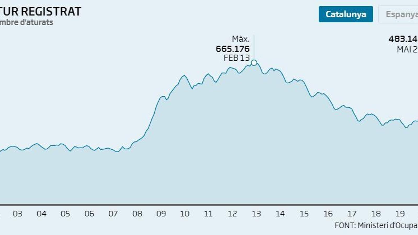 Catalunya registra 15.339 nous aturats al maig, un 3,28% més que a l'abril i un 30% que fa un any