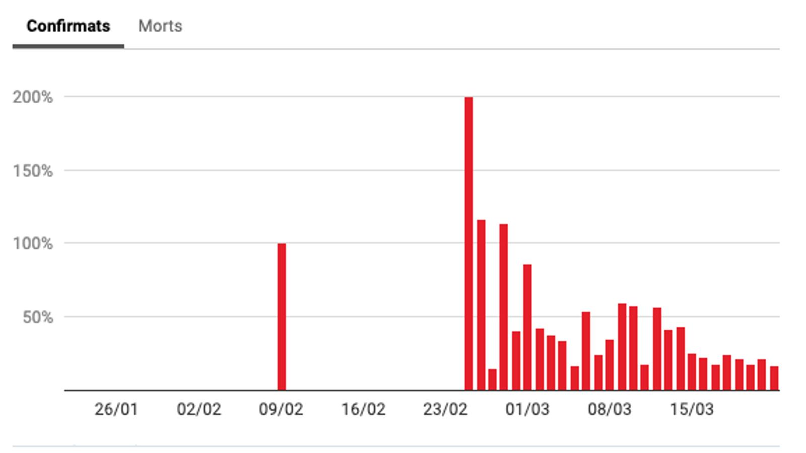 El coronavirus en dades