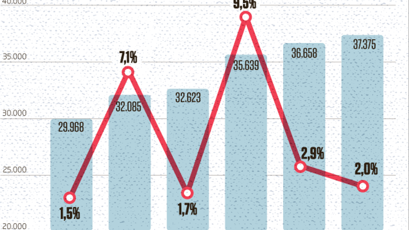 Les exportacions punxen al juny