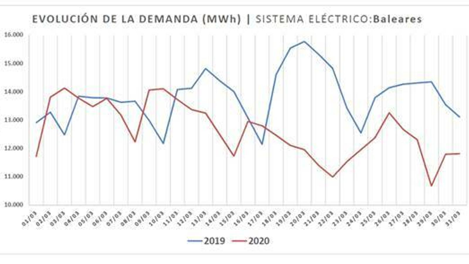Evolució de la demanda elèctica a les Illes Balears