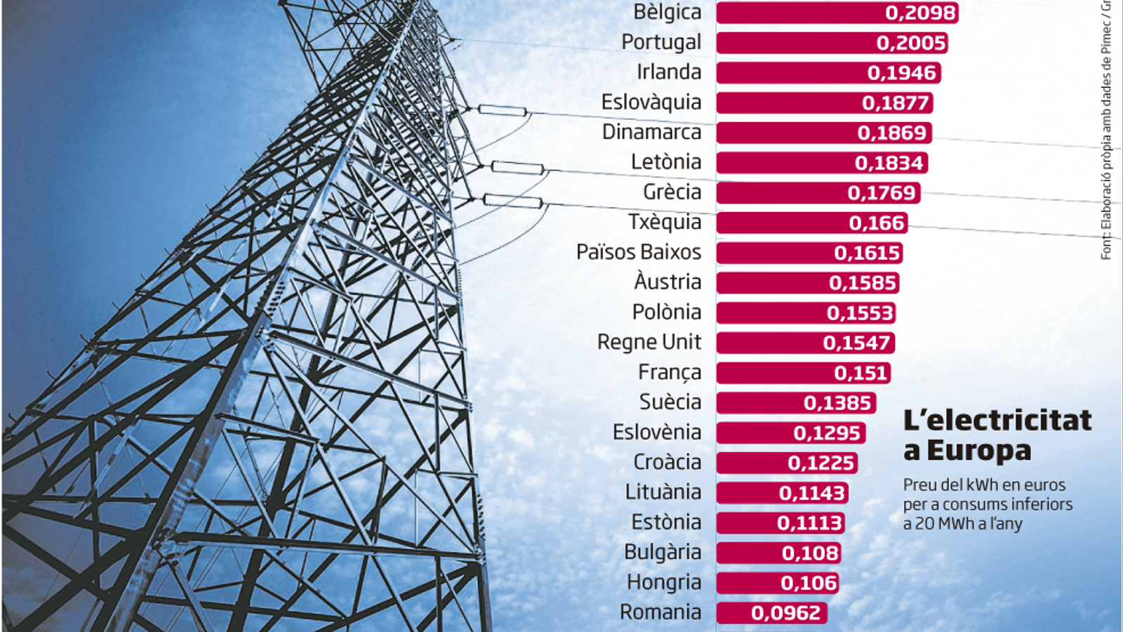 Les pimes espanyoles paguen el rebut de la llum més car d'Europa