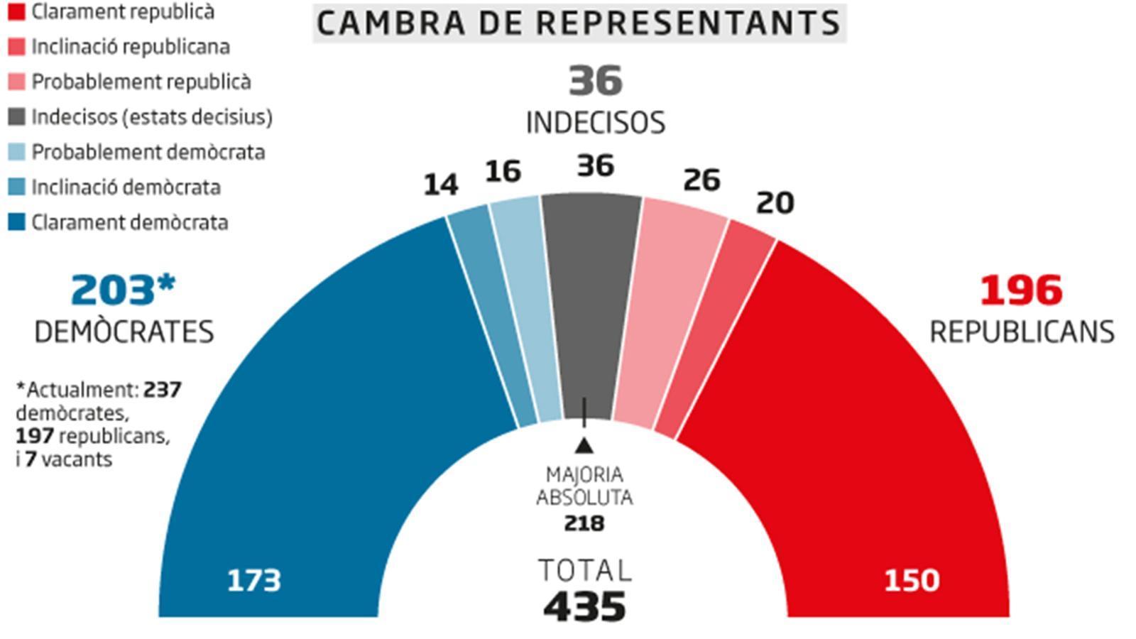 La batalla per la Cambra de Representants, segons RealClearPolitics / M. ASÍN