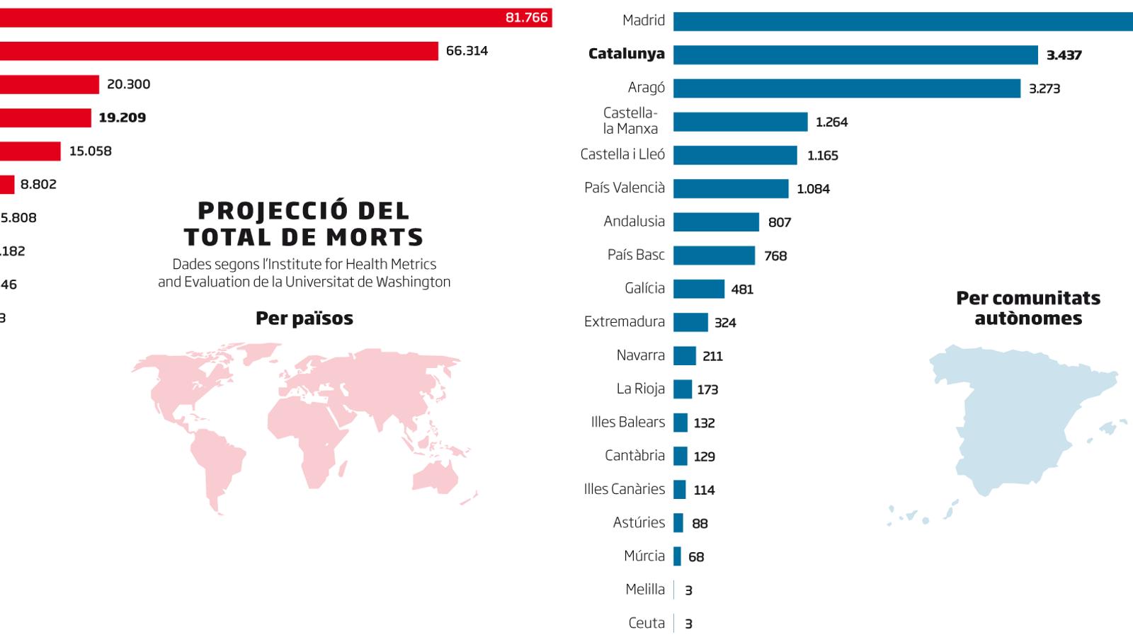 Un estudi calcula que  Catalunya i Espanya han superat el pic de morts