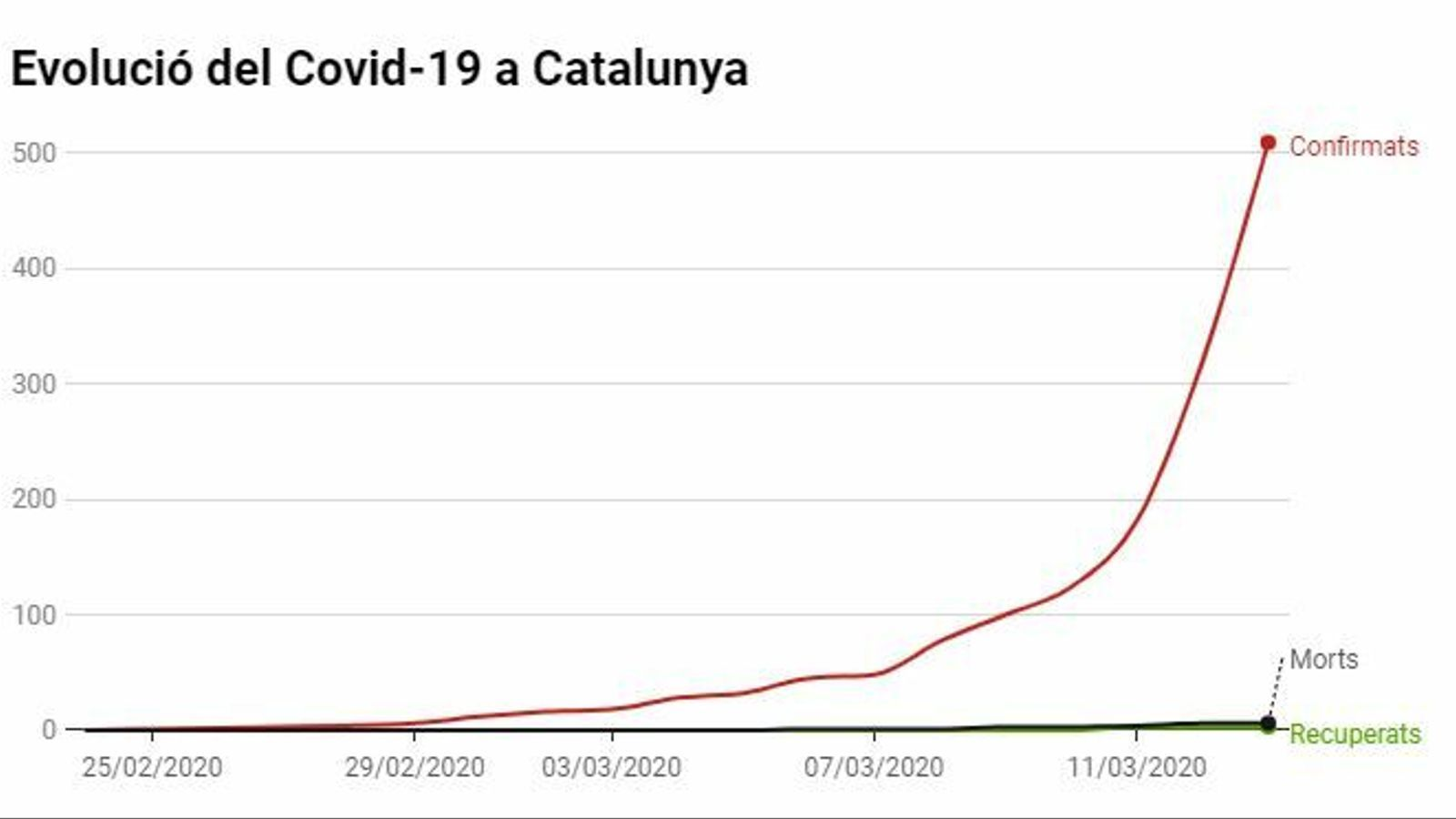Tots els mapes per seguir l'evolució del coronavirus a Catalunya, Espanya i el món
