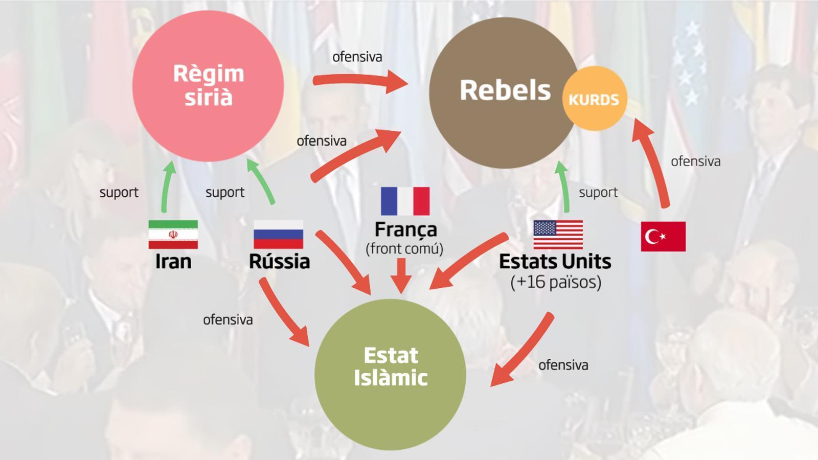 La guerra de Síria explicada en menys de dos minuts
