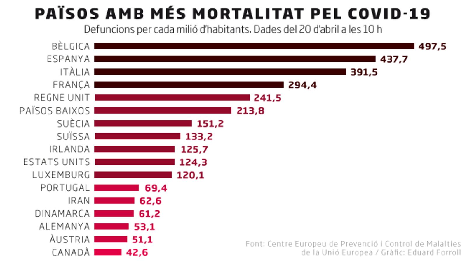 Bèlgica i Espanya són els països amb més víctimes per nombre d'habitants