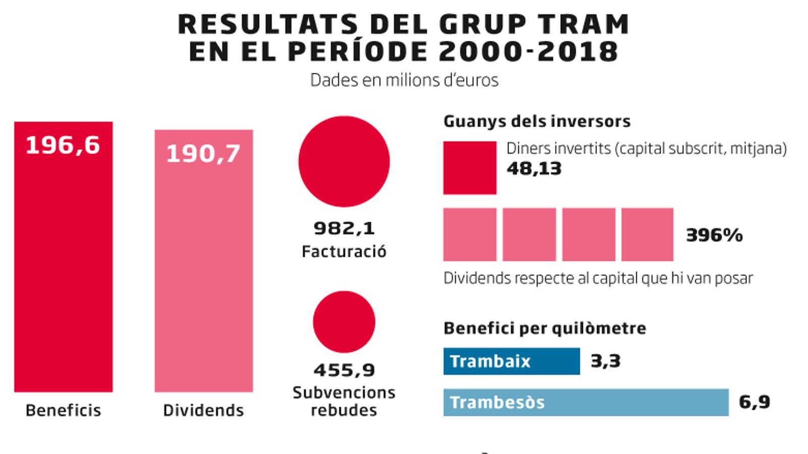 El Trambesòs ha repartit més dividends que beneficis ha generat