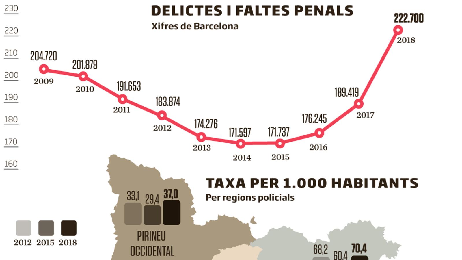 L'efecte de la crisi, el turisme i la gentrificació fan créixer la delinqüència a Barcelona