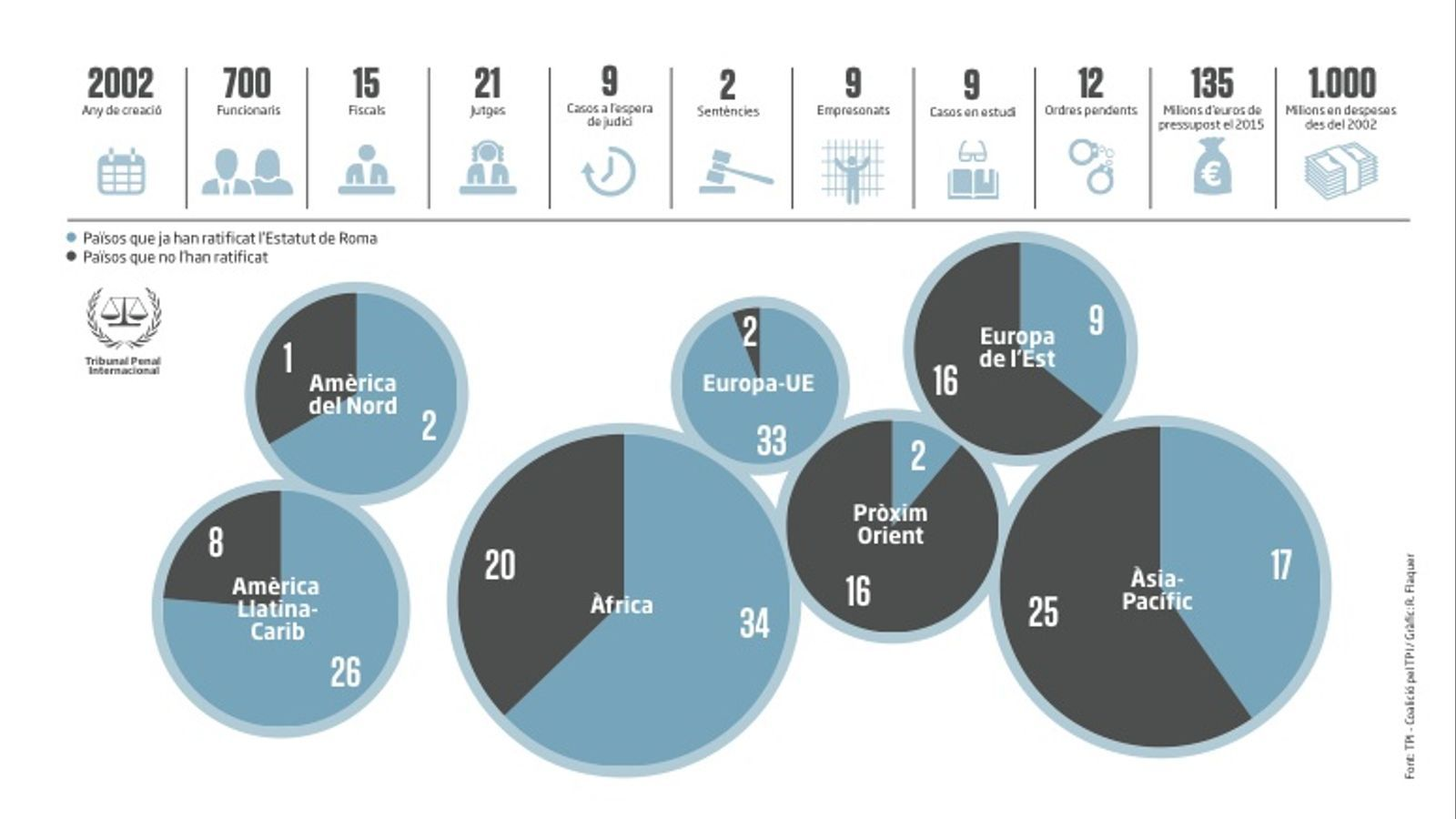 El balanç del tribunal de l'Haia: mil milions i només dues sentències
